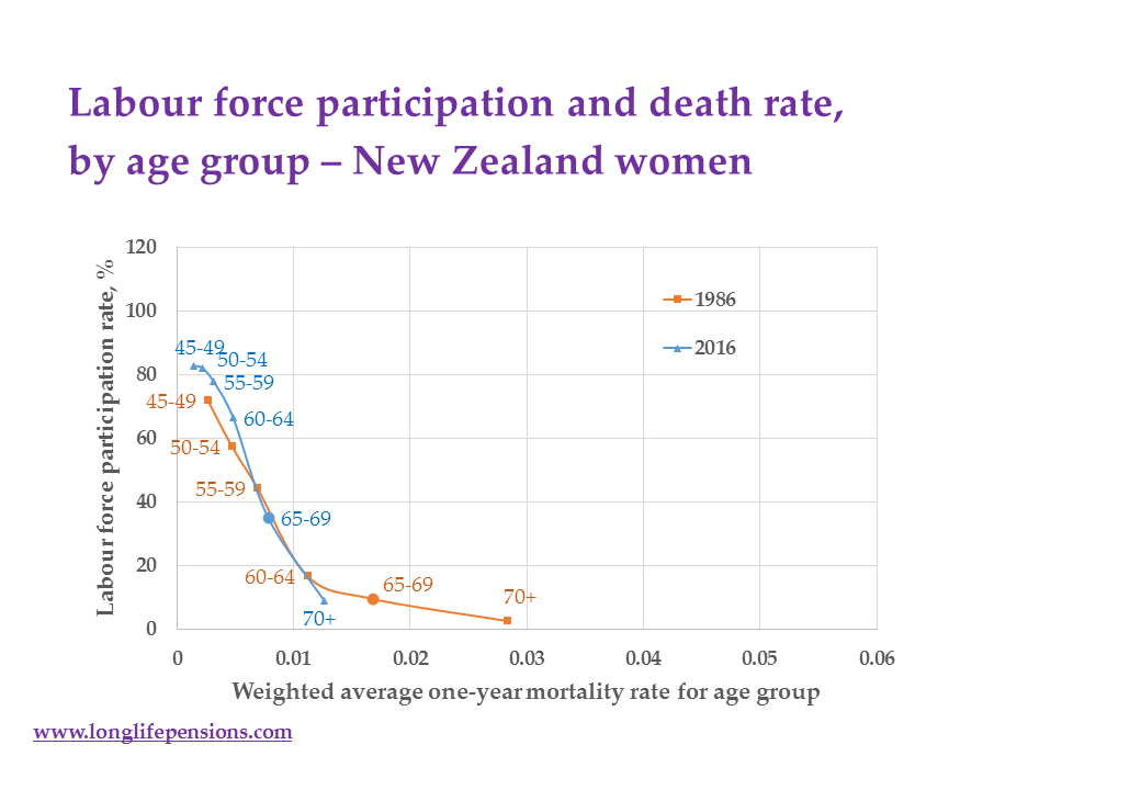 nz-labour-participation-vs-death-rate-women-oct16