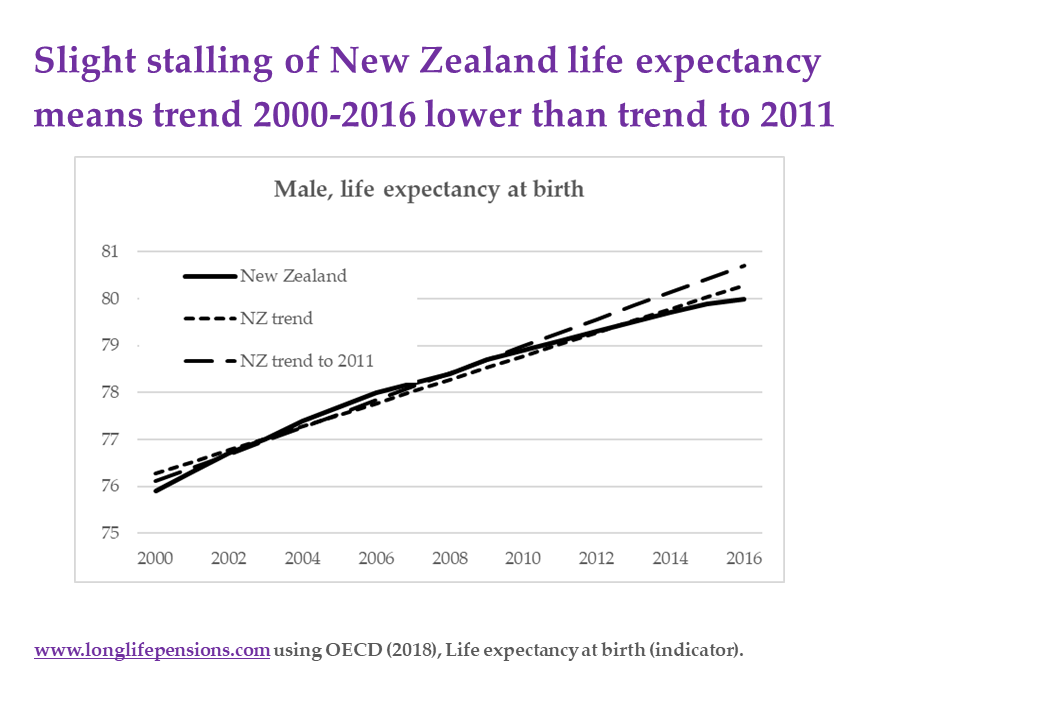 Life expectancy worries – in some places – longlifepensions com