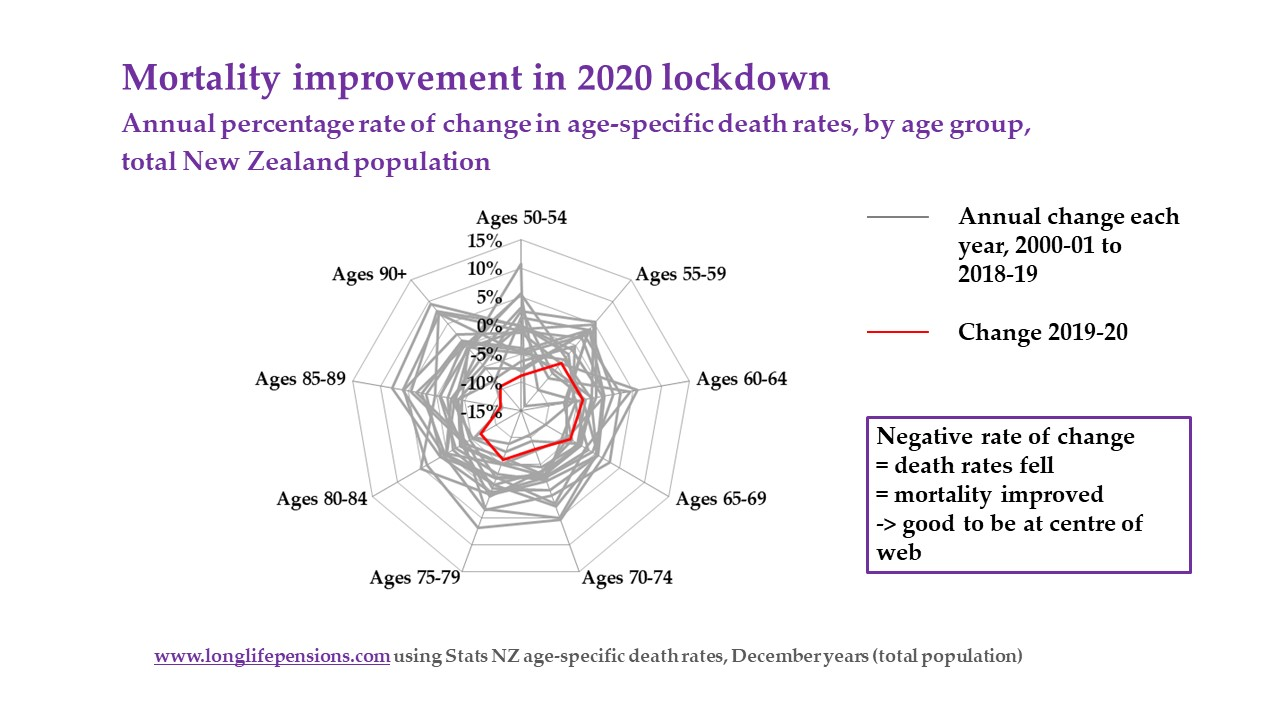 2020 mortality improvement by age compared to previous years