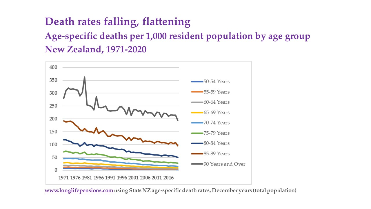 Age specific death rate trend to 2020