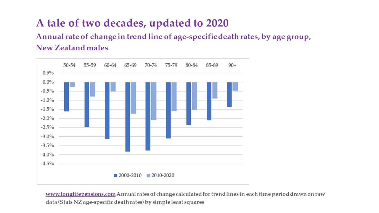 Male mortality 2 decades to 2020