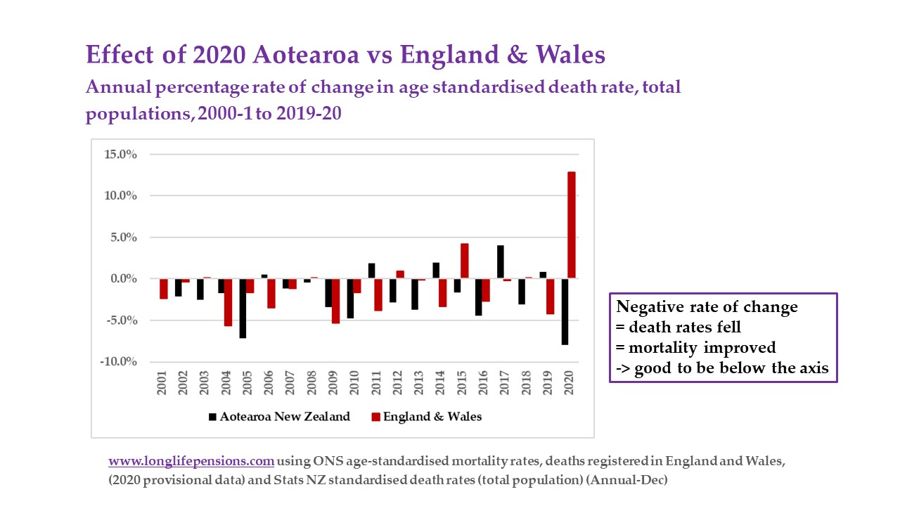 NZ EW mortality improvement 2 decades
